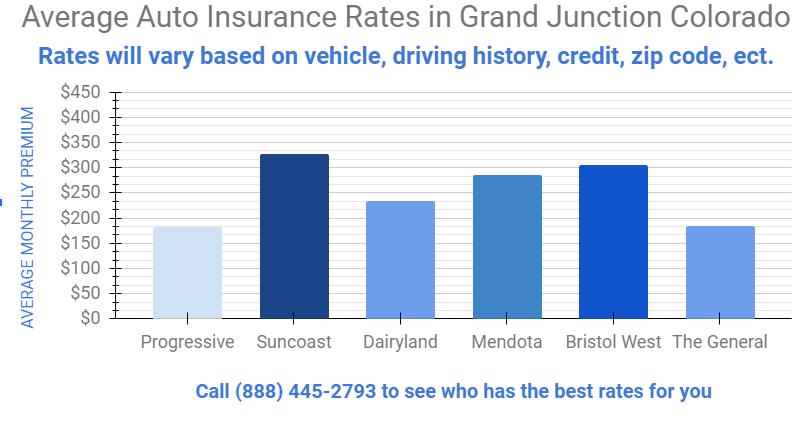 Cheap Car Insurance Grand Junction , Colorado