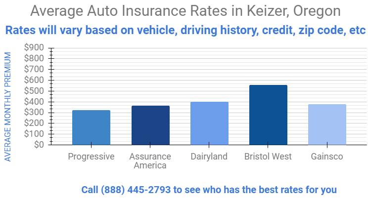 Cheap Car Insurance Keizer, Oregon