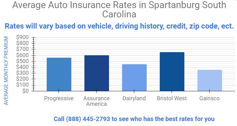 Cheap Car Insurance Spartanburg South Carolina