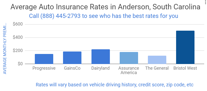 graph that shows average insurance rates in Anderson South Carolina