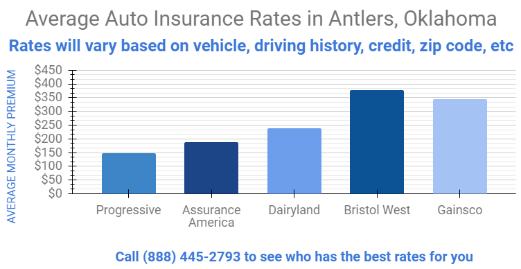 Graph details auto insurance rates per company for Antlers Oklahoma