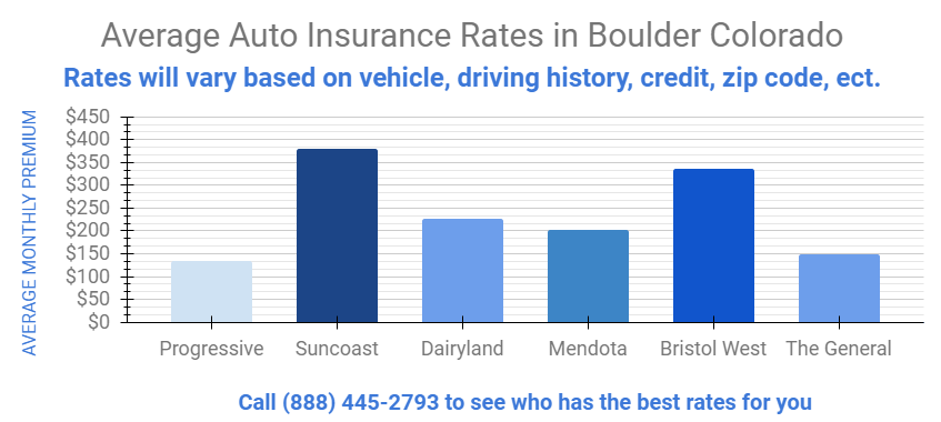 Graph gives details on Auto Insurance rates in Boulder Colorado