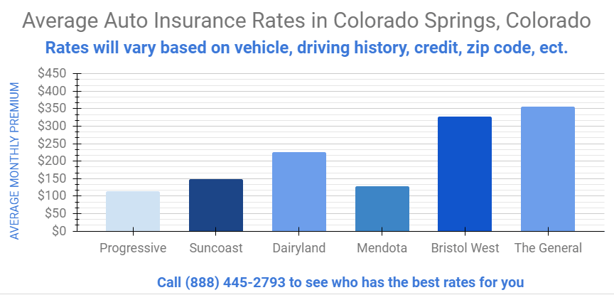 graph that shows average insurance rates in Colorado Springs