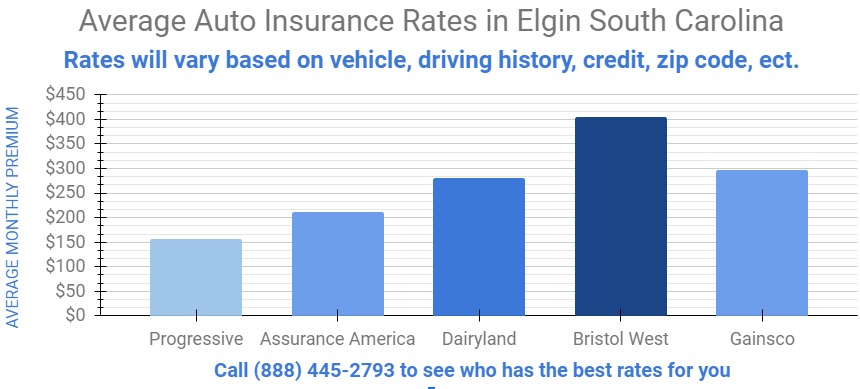 graph that shows average insurance rates in Elgin South Carolina