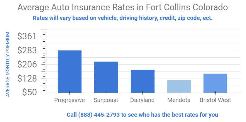 Graph details insurance rates in Fort Collins, Colorado