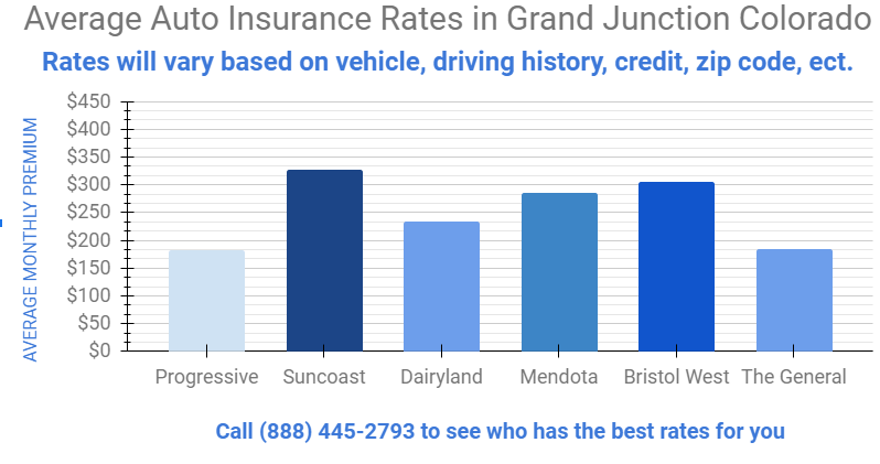 Graph entails different insurance rates by carriers for Grand Junction Colorado
