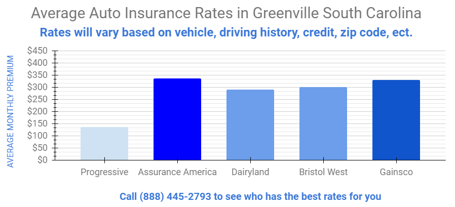 Affordable Car And Home Insurance Greenville Sc