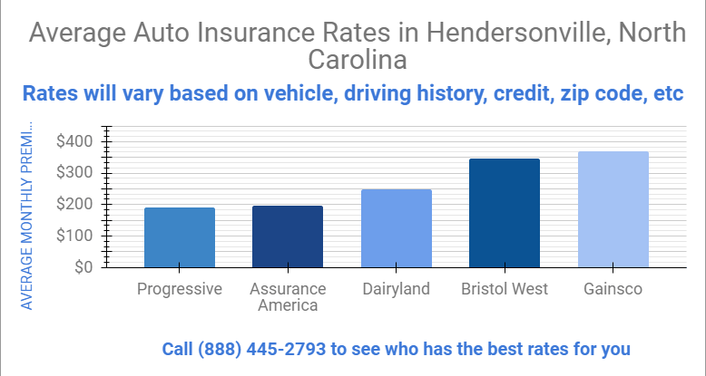 graph that shows affordable car insurance rates in  Hendersonville North Carolina