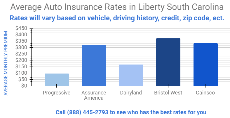 Graph shows the auto insurance rates in Liberty South Carolina