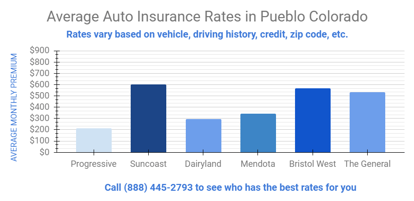 Graph details monthly insurance premiums for Pueblo Colorado
