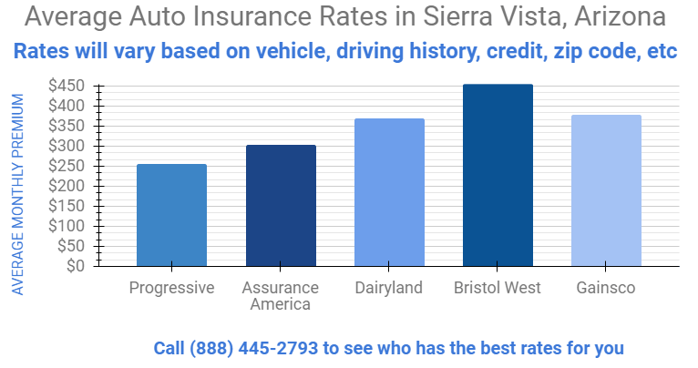 affordable car insurance rates in Sierra Vista Arizona