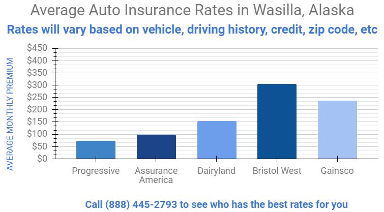 graph that shows affordable car insurance rates in Wasilla Alaska