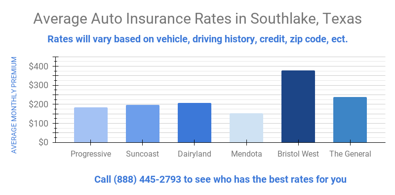 image shows graph of rates for Southlake, TX