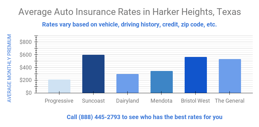 Graph details auto insurance rates in Harker Heights Texas